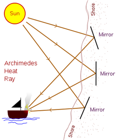 History Of Archimedes